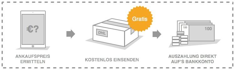 Ankausfspreis ermitteln, kostenlos einsenden, Ankaufspreis direkt auf Konto